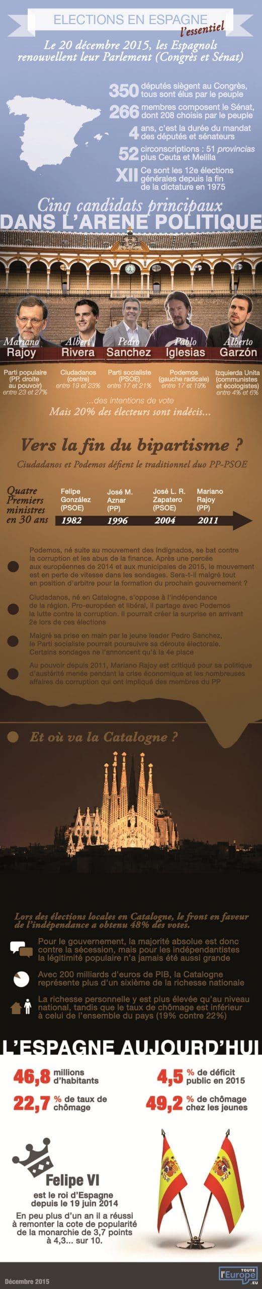 Législatives espagnoles - 2015