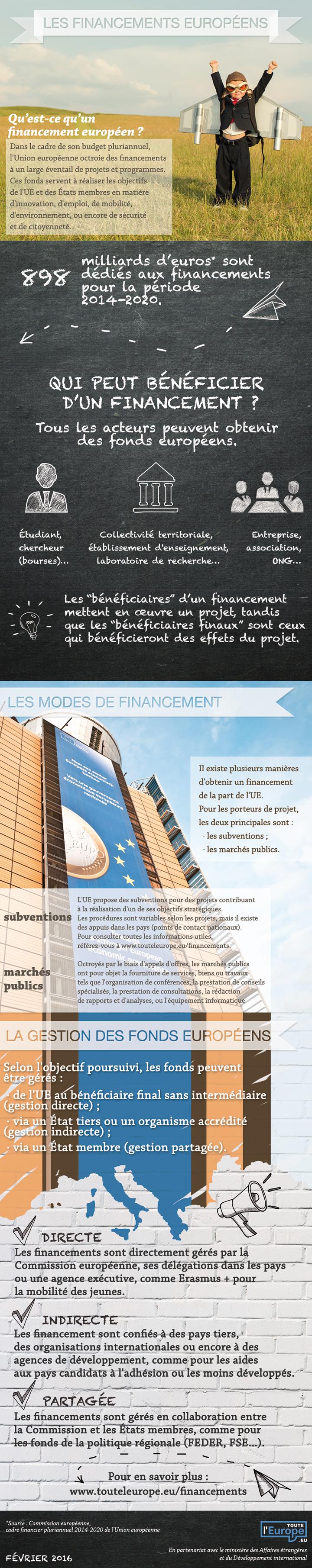 Les financements européens : l'essentiel