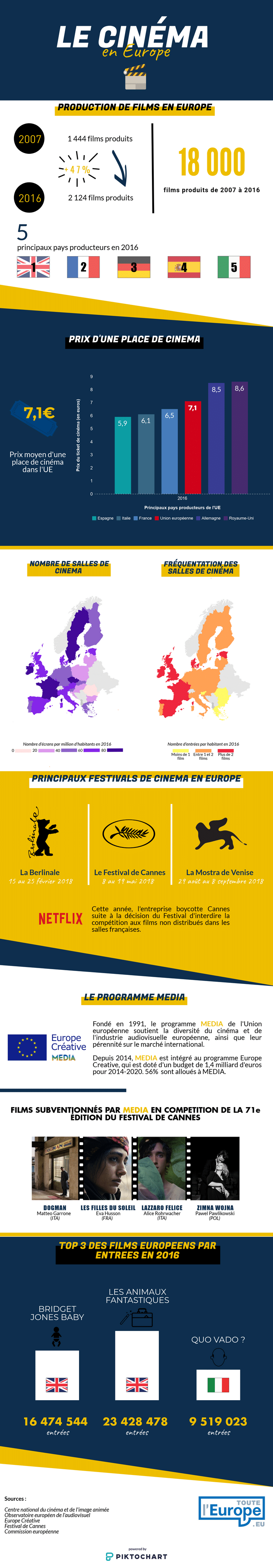 Infographie : le cinéma en Europe