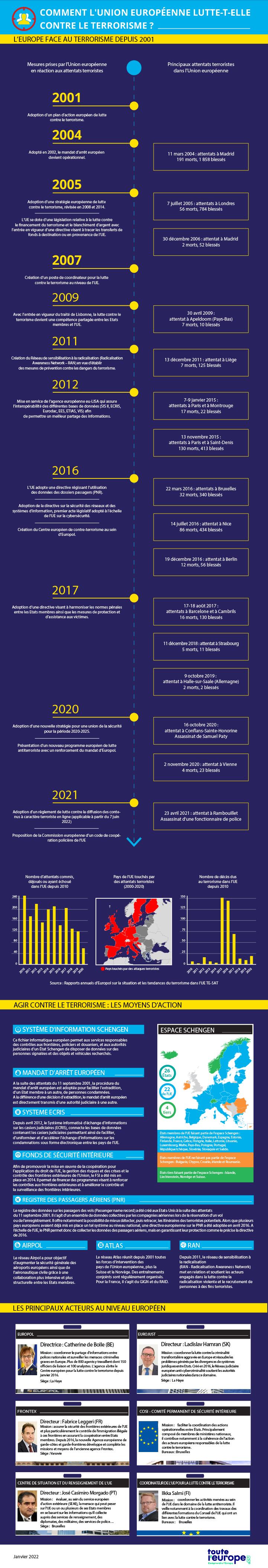 Datavisualisation Lutte contre le terrorisme en Europe
