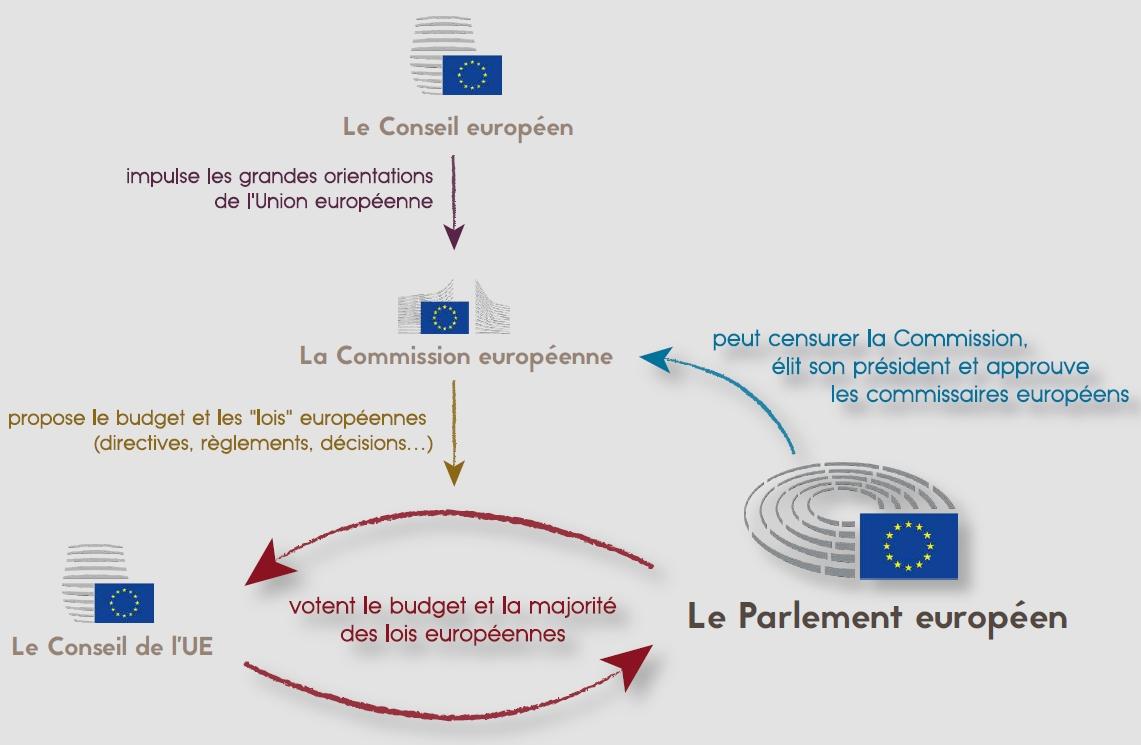 Une institution législative européenne