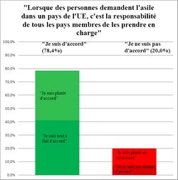 European yout poll