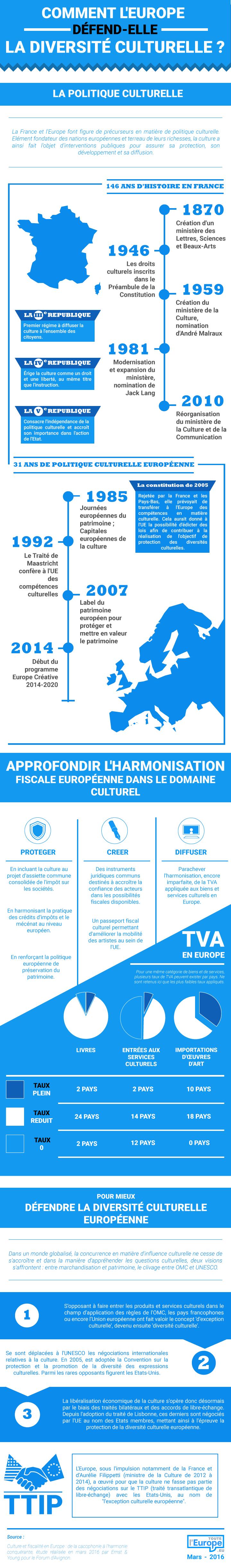 Datavisualisation Comment l'Europe défend-elle la diversité culturelle européenne ?