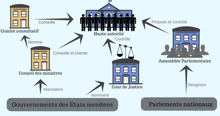 Le fonctionnement de la CECA