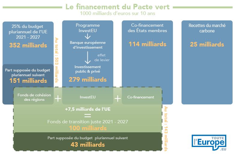 Financement du Pacte vert européen, 1000 milliards d'euros sur dix ans - Crédits : Toute l'Europe