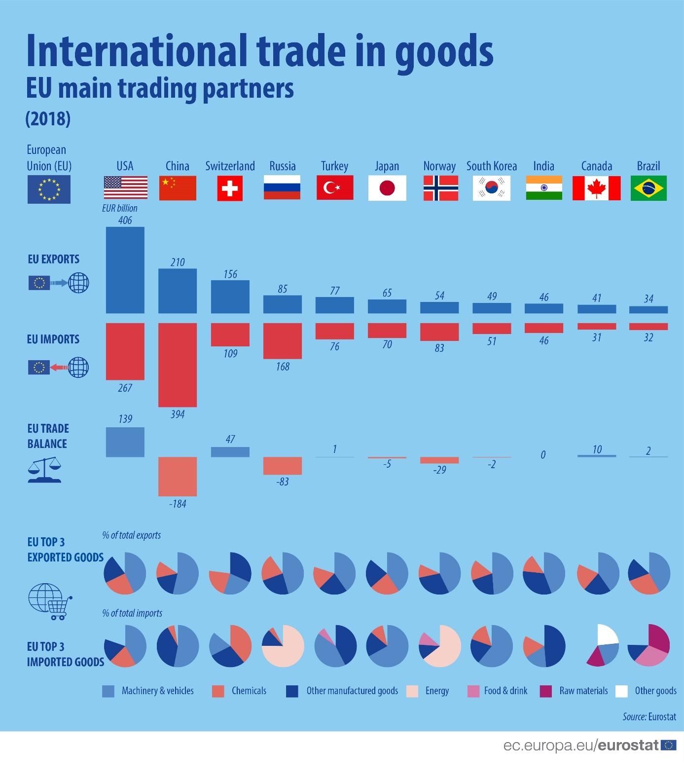 Partenaires commerciaux de l'Union européenne (c) Eurostat 2019