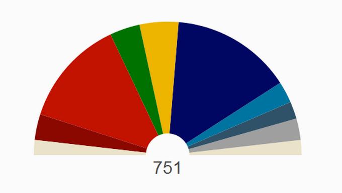 Projection sièges partis politiques Parlement européen