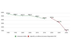 En 2018, les émissions de CO2 ont de nouveau baissé