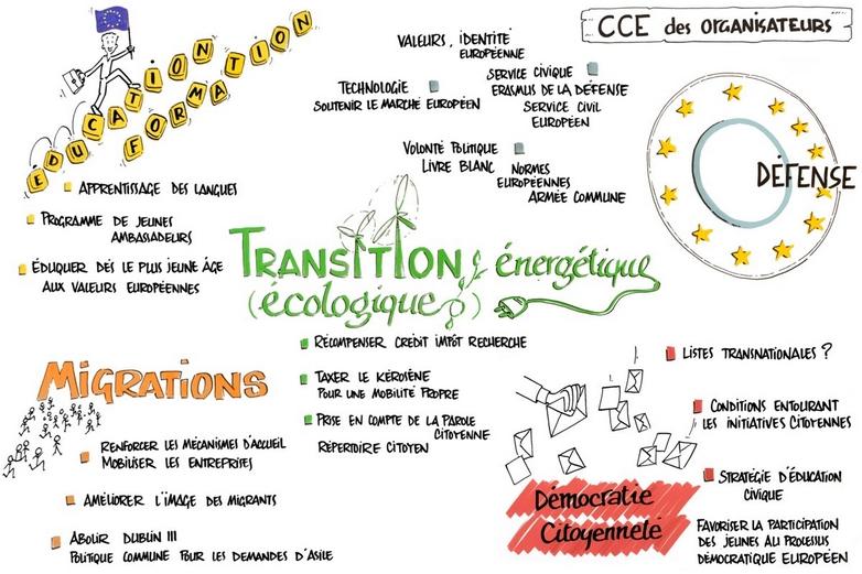 Résolution citoyenne adoptée le 30 octobre au CESE