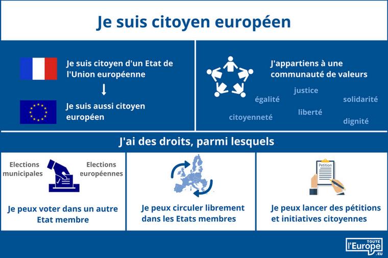 Qu'est-ce que la citoyenneté de l'Union européenne ?