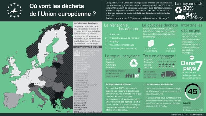 Où vont les déchets de l'Union européenne ?