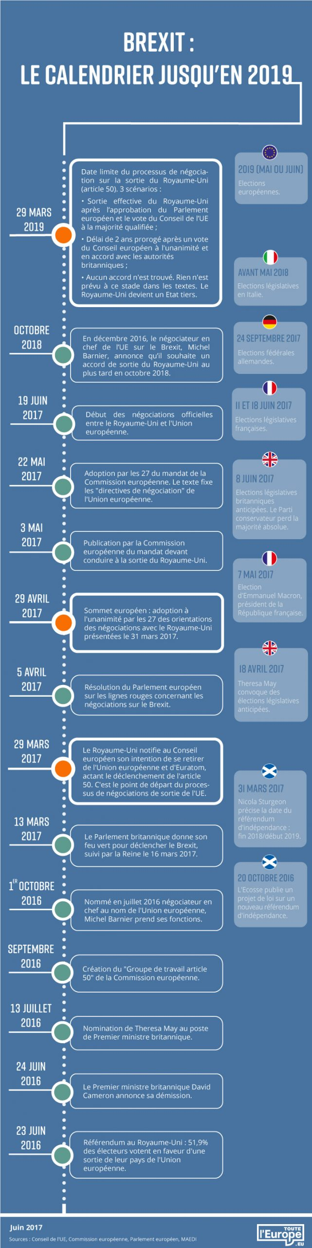 Datavisualisation : calendrier du Brexit jusqu'en 2019