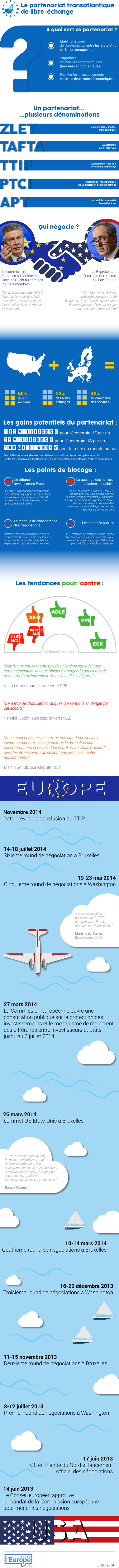 Datavissualisation Partenariat transatlantique de libre échange
