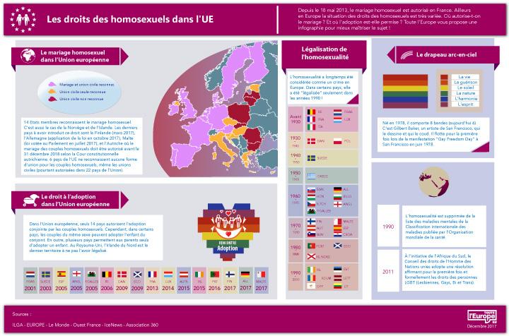 Les droits des homosexuels dans l'UE