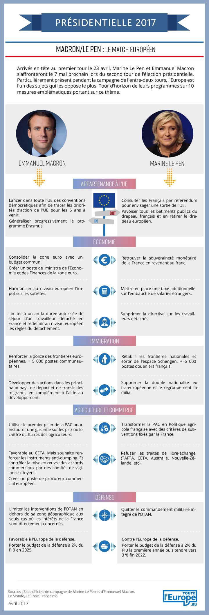 Datavisualisation : Macron/Le Pen, le match européen