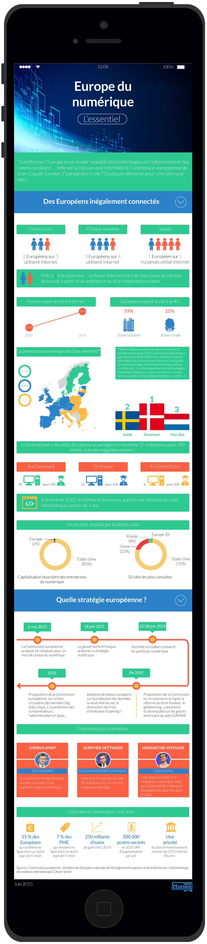Datavisualisation : Europe du numérique, l'essentiel