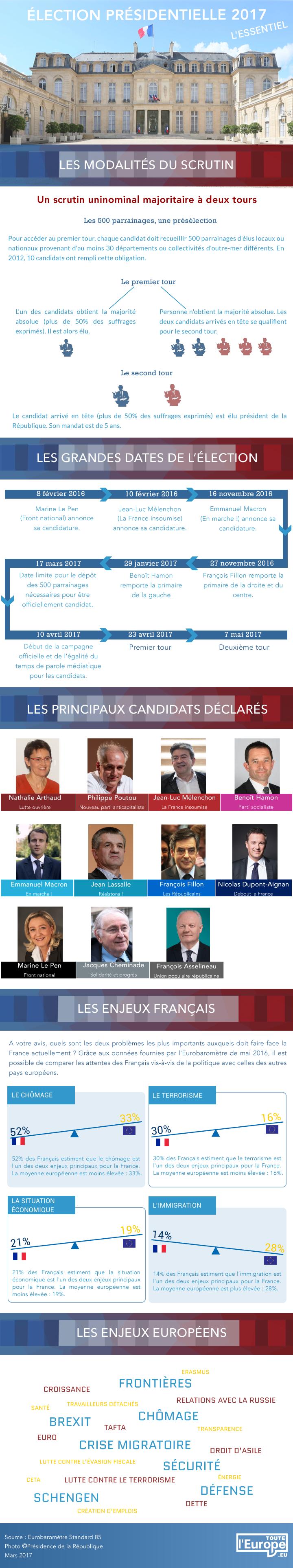 Datavisualisation Election présidentielle 2017