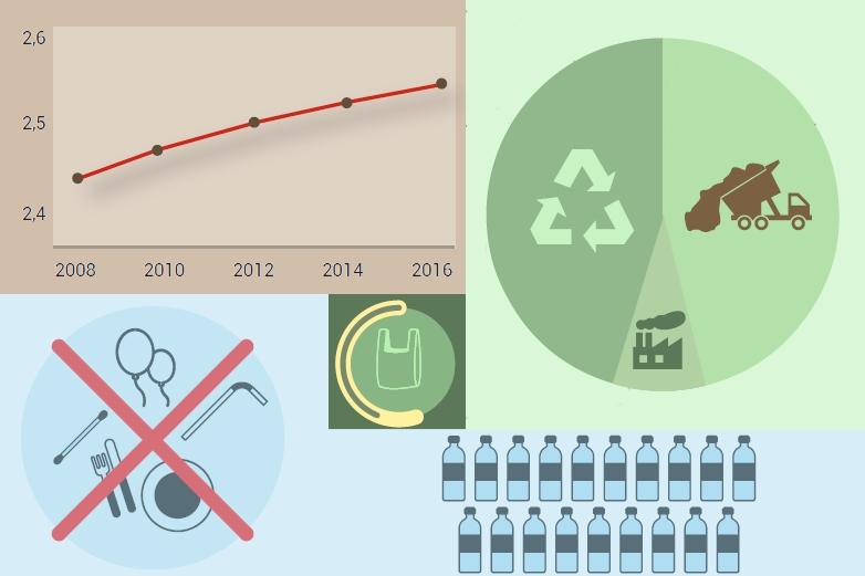 Les déchets en Europe