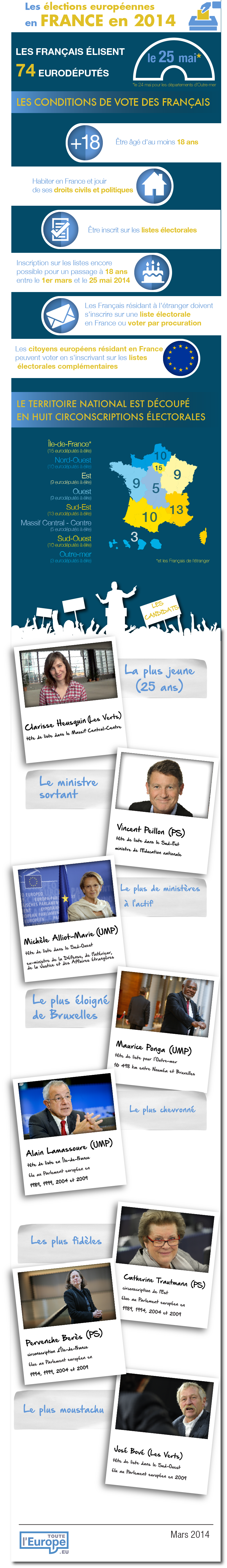 Elections européennes 2014 France