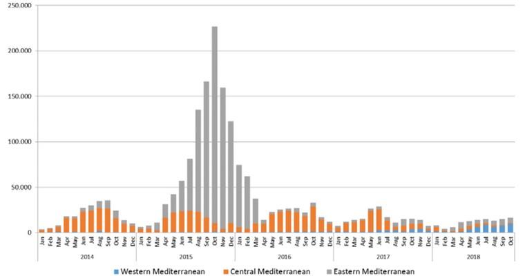 Nombre de passages irréguliers aux frontières méditerranéennes de l'UE (2014-2018) - Commission européenne