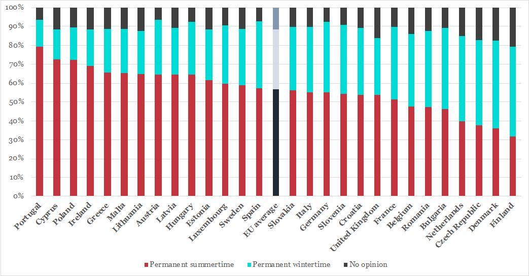 Les réponses des citoyens européens à la question : préférez-vous conserver définitivement l'heure d'été (en rouge) ou l'heure d'hiver (en bleu) ?