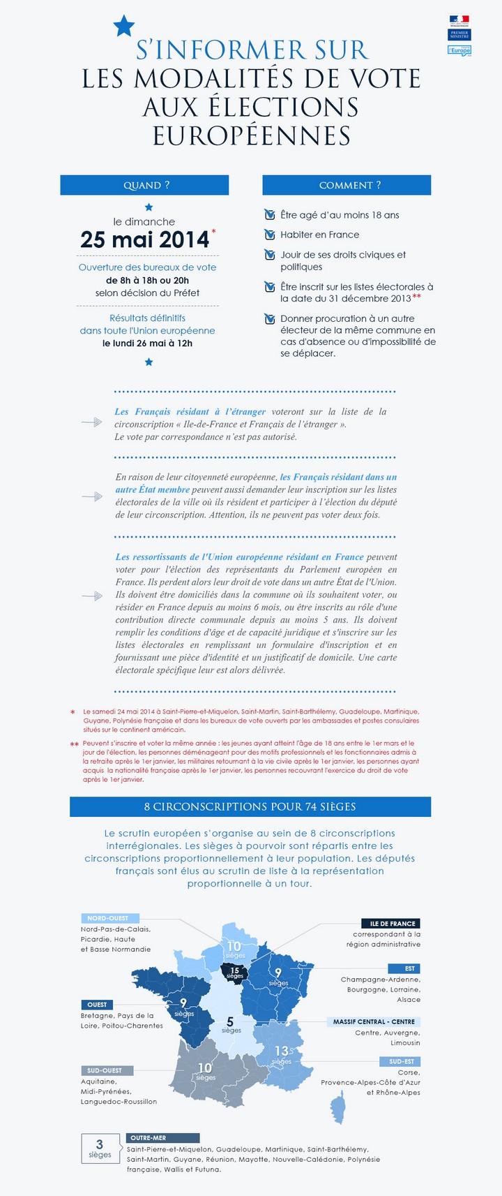 S'informer sur les modalités de vote aux élections européennes