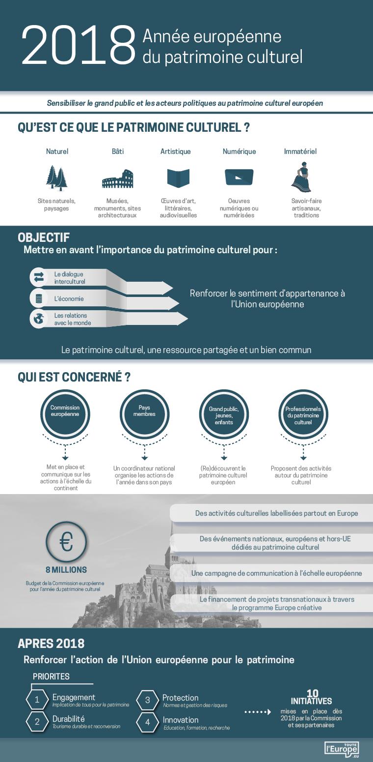 Infographie : Année européenne du patrimoine culturel