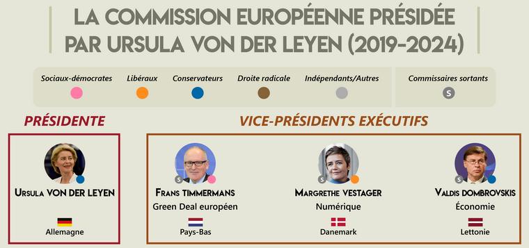 Cliquer pour découvrir l'infographie complète - Le collège de commissaires européens dirigé par Ursula von der Leyen (2019-2024)