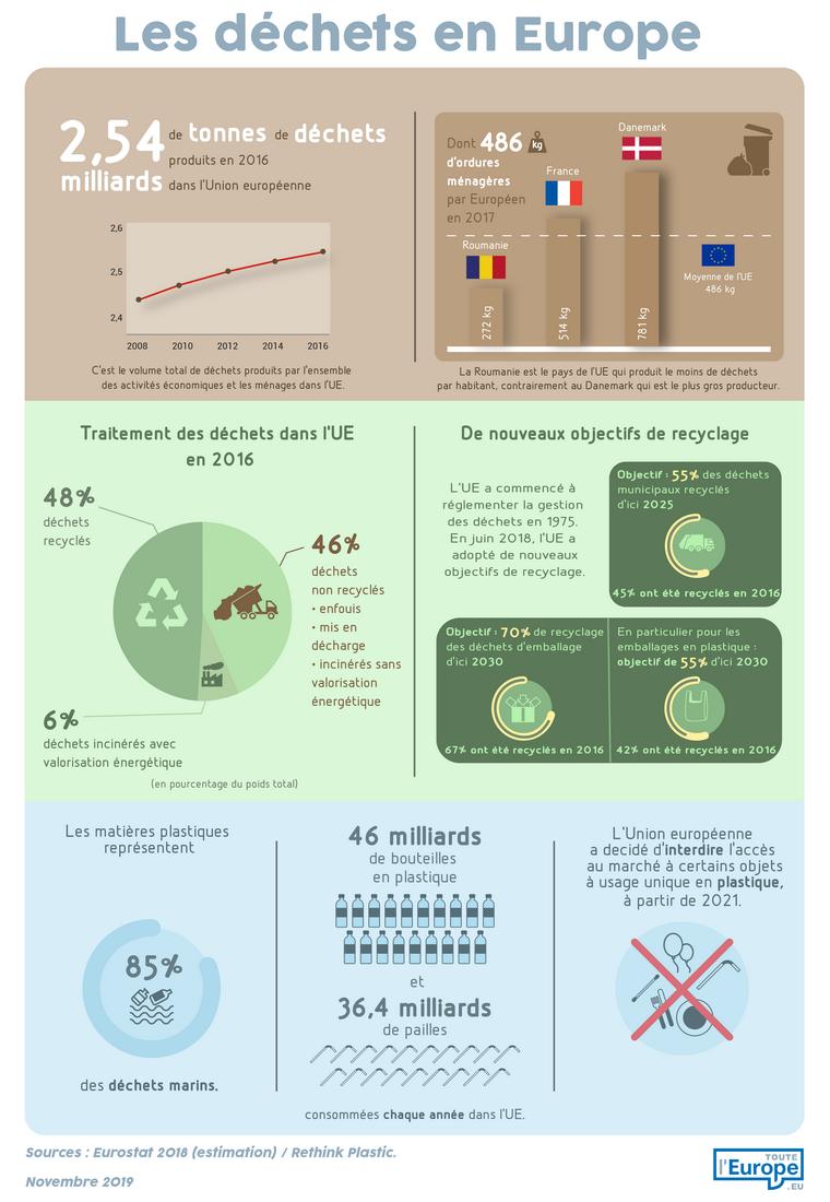 Les déchets en Europe - Infographie
