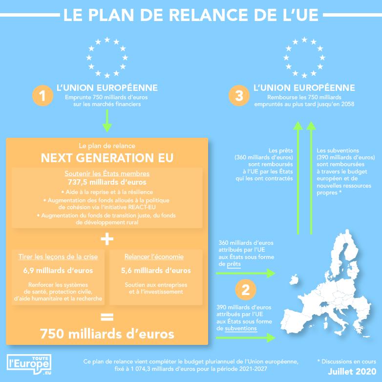 Le plan de relance de l'UE - Infographie - Cliquer sur l'image pour afficher le PDF