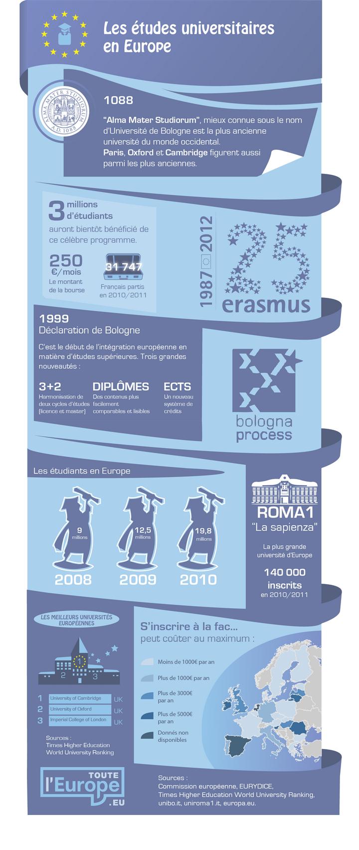 Les études universitaires en Europe