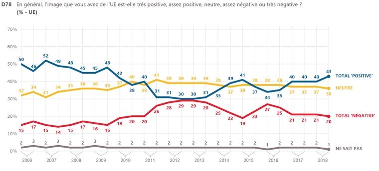 Evolution de l'opinion des Français sur l'UE de 2006 à 2018