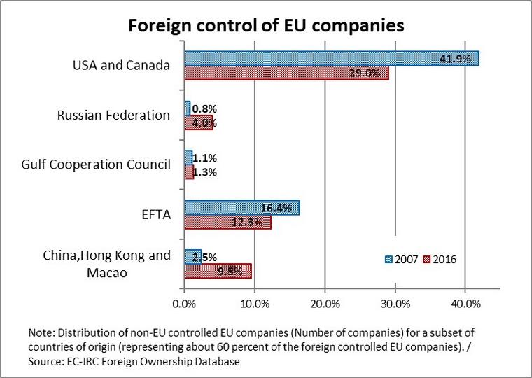 Les entreprises européennes détenues par des propriétaires étrangers