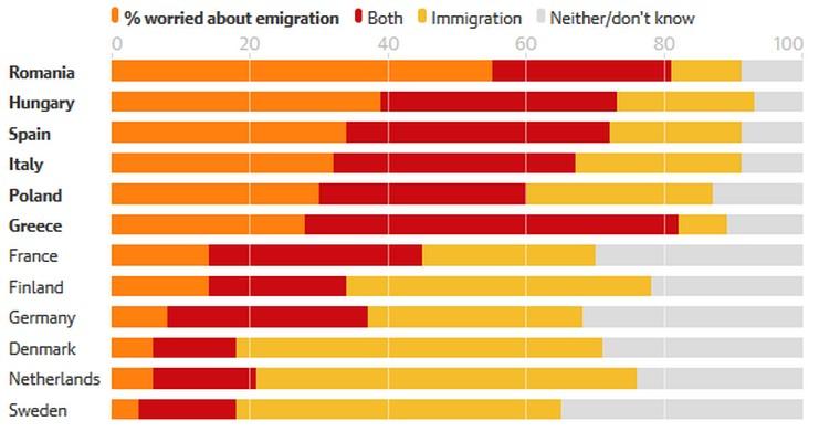 Pourcentage de sondés qui s'inquiètent de l'émigration et de l'immigration