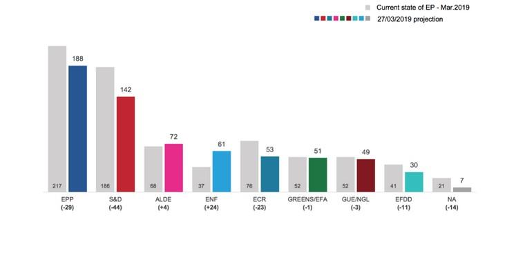 Projection de sièges au Parlement européen à l'issue du scrutin de mai 2019
