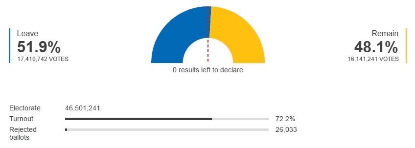 Les résultats du Brexit (c)BBC