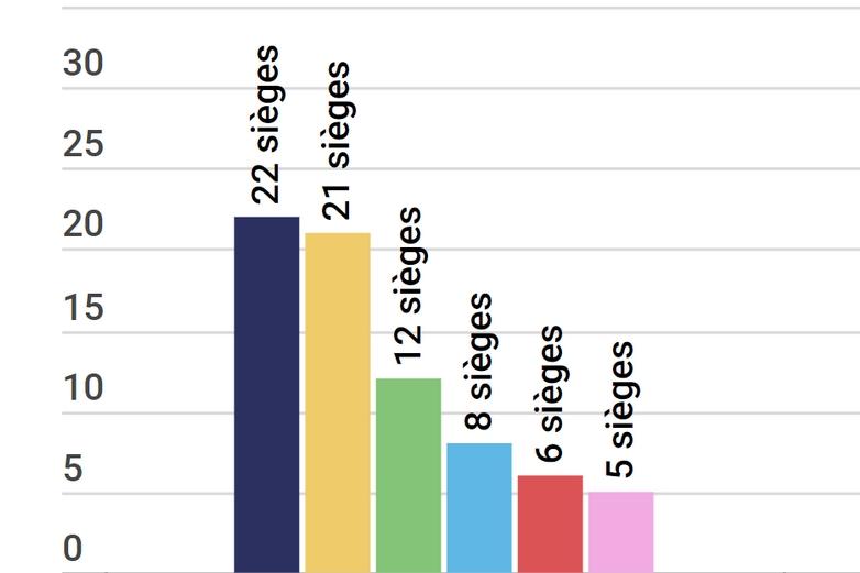 Les résultats en France et en Europe