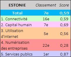 Tableau Estonie DESI