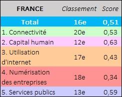 Tableau France DESI