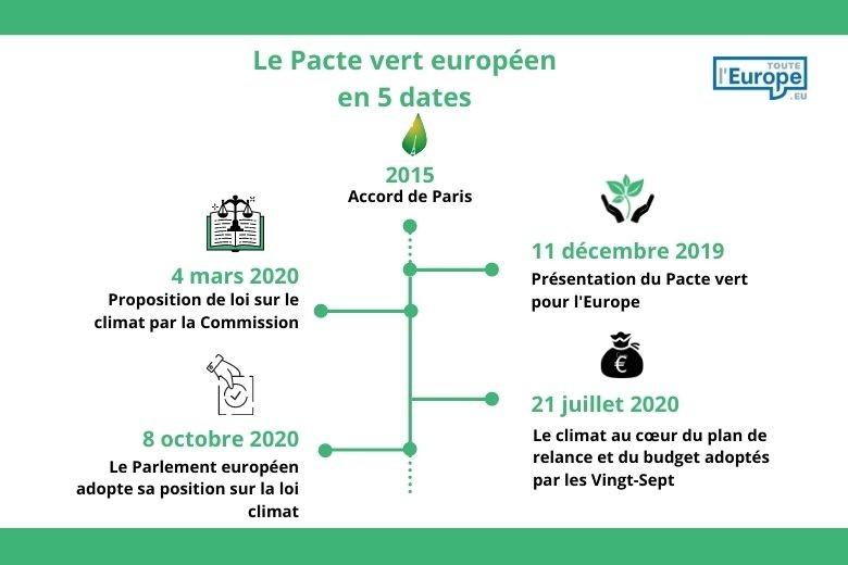 Le Pacte vert européen en 5 dates