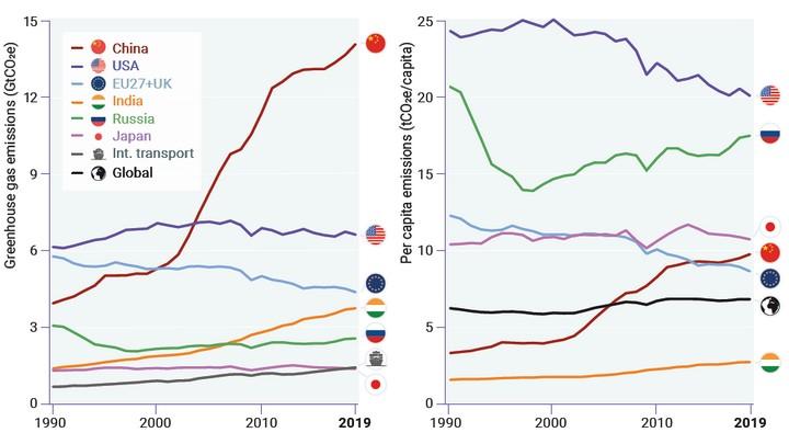 Evolution des GES dans les 6 plus gros émetteurs depuis 1990