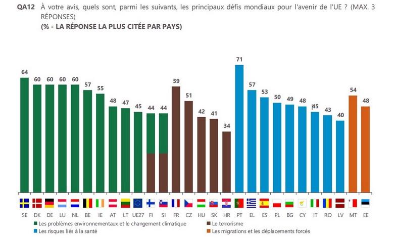 Eurobaromètre : principales préoccupations des Européens
