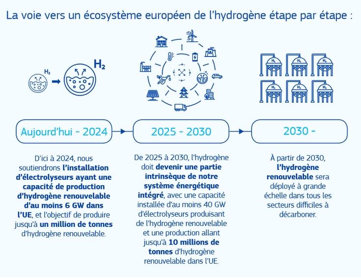 Infographie présentant les étapes de la stratégie européenne de déploiement de l'hydrogène