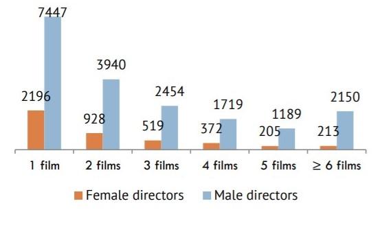 Nombre de réalisateurs par nombre de films