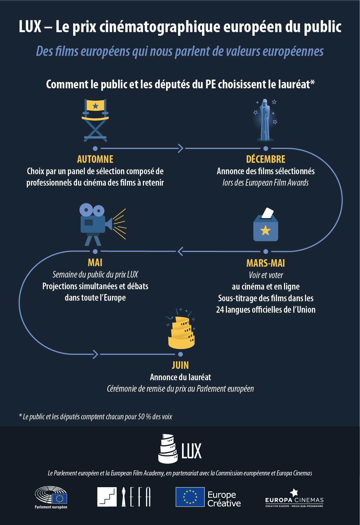 Infographie prix Lux