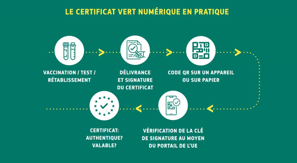 Le processus de délivrance et d'authentification du certificat vert numérique est conçu pour préserver les données personnelles des voyageurs - Crédits : Commission européenne