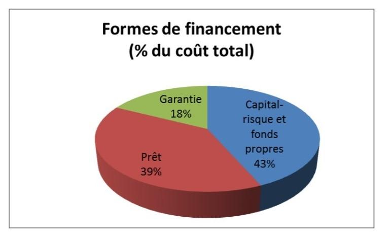 Formes prises par les instruments financiers du programme FEDER sur la période 2014-2020
