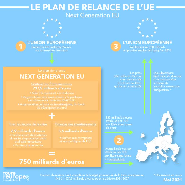 Qu'est-ce que le plan de relance de l'Union européenne ?