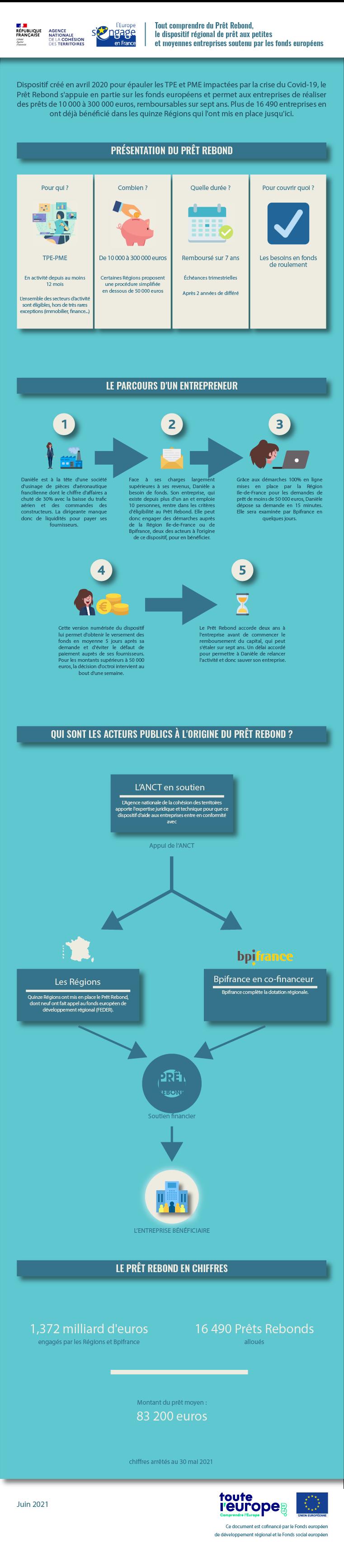 Infographie - Fonctionnement du prêt rebond
