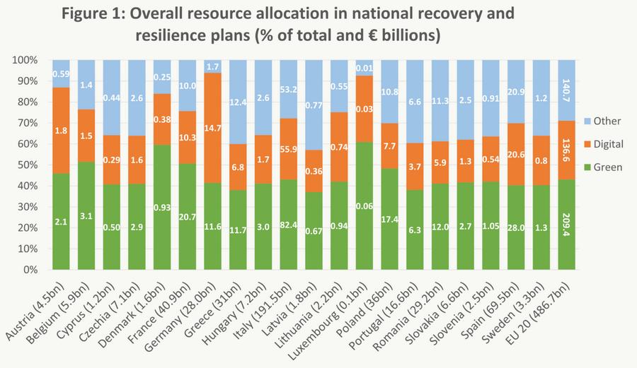 """Répartition des dépenses """"vertes"""" et """"numériques"""" des plans nationaux pour la reprise et la résilience"""